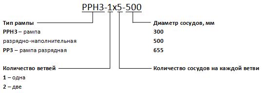 Кодировка рамп PP3