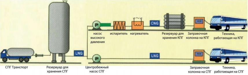 схема криогенной СКПГ станции