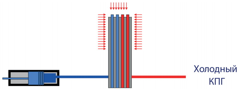 Привлечение тепловой энергии из окружающей среды на криогенной СКПГ станции